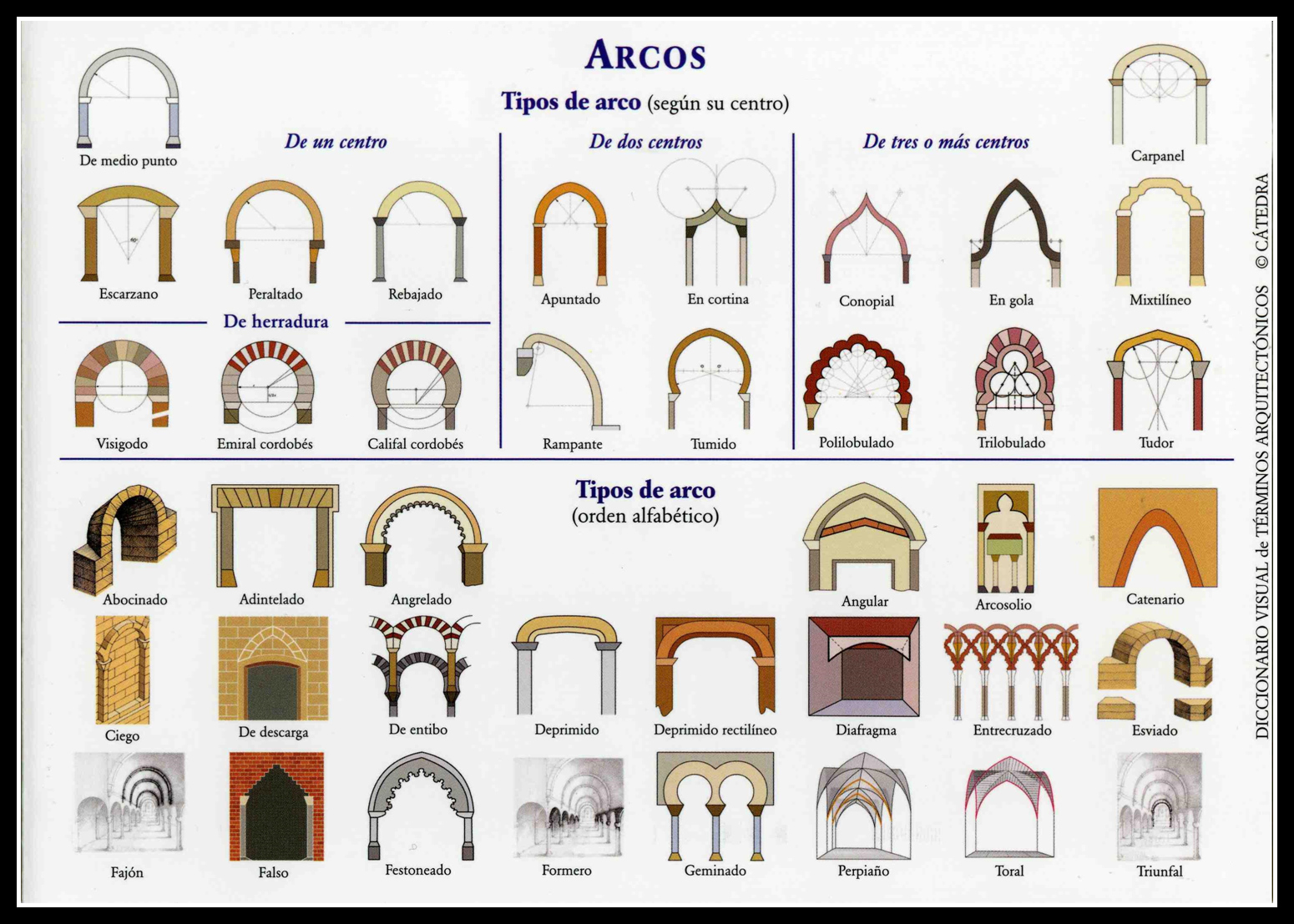 Documentos mud jares arco tipos de arcos for Arte arquitectura definicion