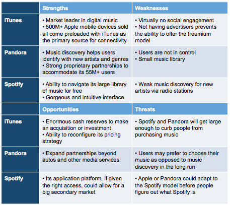 swot analysis of ipo Swot analysis of facebook's current situation challenged with since its initial public offering in the swot analysis table states that.