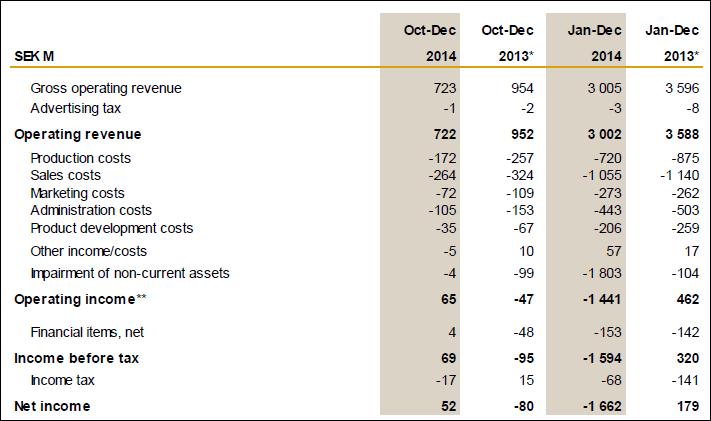 Eniro, income statement, 2014, annual