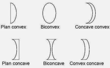 Pengertian Lensa dan Jenis Lensa