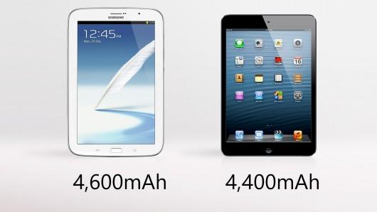 Samsung Galaxy Note 8 vs. Apple iPad Mini battery