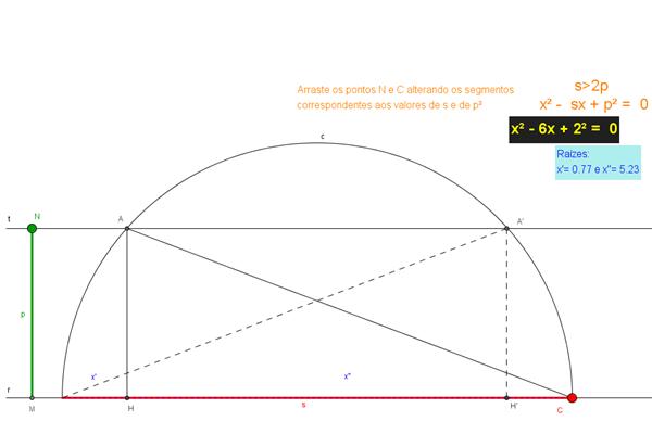 Raízes de equações do 2º grau geometricamente no GeoGebra