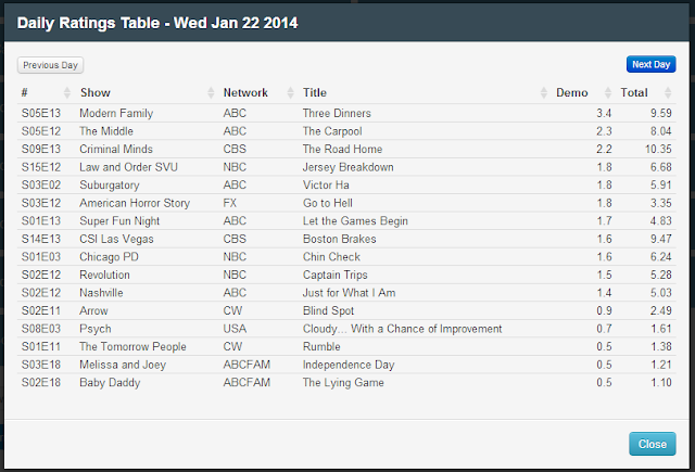 Final Adjusted TV Ratings for Wednesday 22nd January 2014