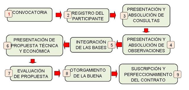 Flujograma del procedimiento de contratación con el estado