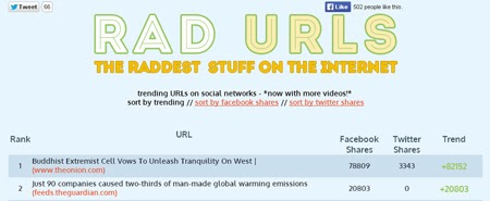 Enterate cuales son los links mas compartidos en redes sociales con Rad URLs