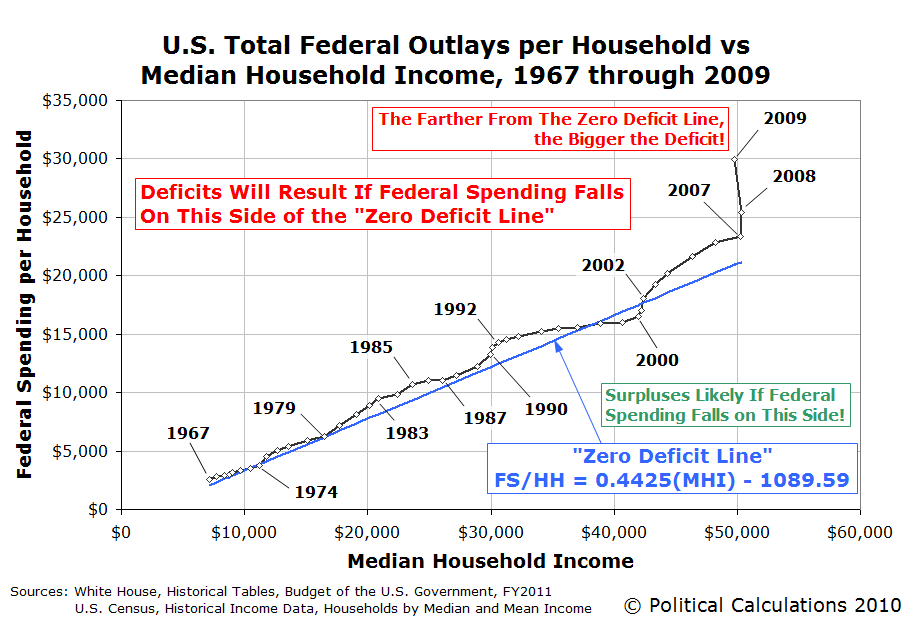 U.S. Total Federal Outlays per Household vs Median Household Income, 1967-2009