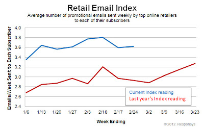 Click to view the Feb. 24, 2012 Retail Email Index larger