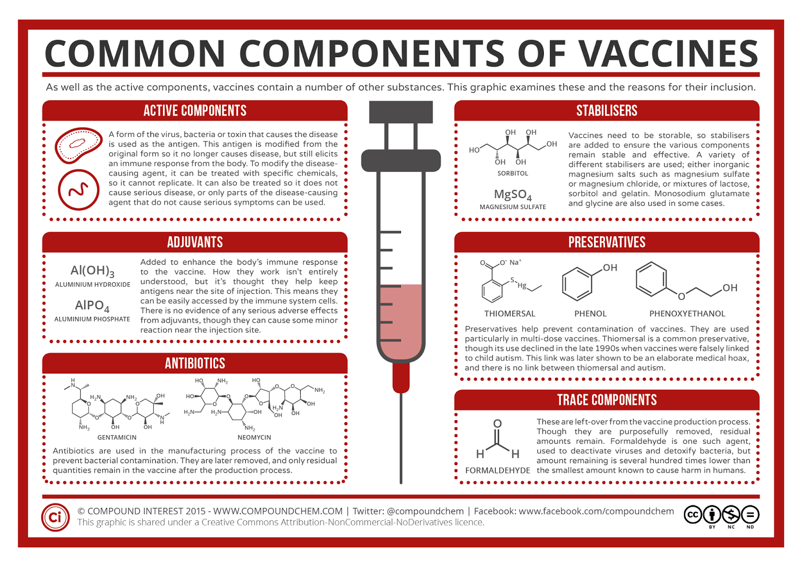 http://www.compoundchem.com/wp-content/uploads/2015/02/Medicinal-Chemistry-Common-Components-of-Vaccines-Summary.png