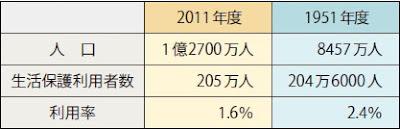 生活保護利用者数と利用率の比較
