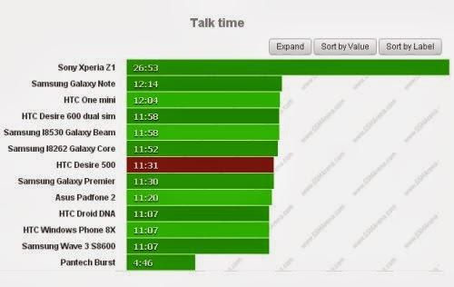 Con il nuovo smartphone di fascia media Desire 500 avrete 11 ore e 31 minuti di autonomia nelle chiamate telefoniche