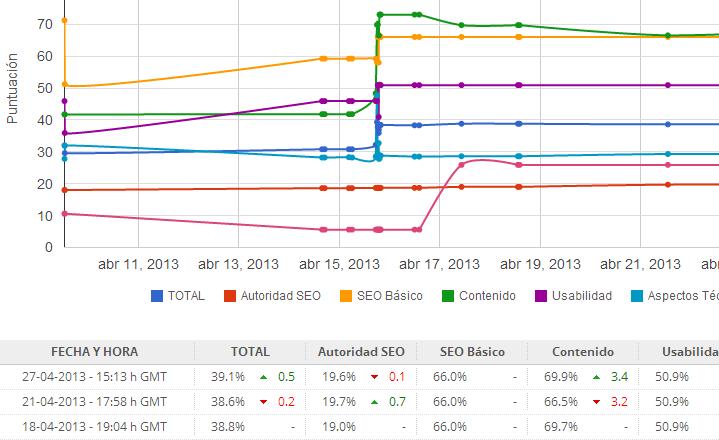 captura de pantalla del programa Metricspot en la que se ve una gráfica con lineas de colores con la evolución en el tiempo de varias característics: SEO básico, Autoridad, Redes sociales...