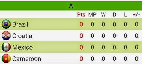 Group A Piala Dunia Brazil 2014