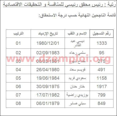 نتائج مسابقة التوظيف في مديرية التجارة لولاية بسكرة 2013 9a.JPG
