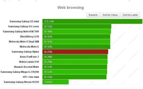 Durata batteria navigazione sul web per Samsung Galaxy Alpha