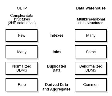 Compare OLTP and Data Warehousing Environments ~ ORACLE DATAWAREHOUSE