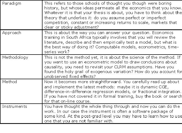 economics dissertation topic examples for a process