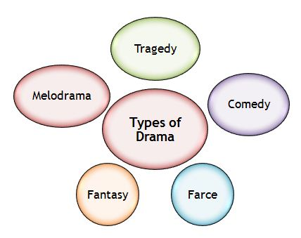 aristotle s six elements of drama in oedipus rex Because in oedipus rex we have the opportunity to come in contact with all the elements that make tragedy what it really is, and in their utmost clarity let's see them one by one:  reversal of the situation and the subsequent surprise (peripetei.