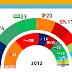 THE NETHERLANDS, December 2014. Peil.nl poll