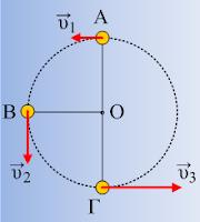 Ένα σώμα διαγράφει κατακόρυφο κύκλο.