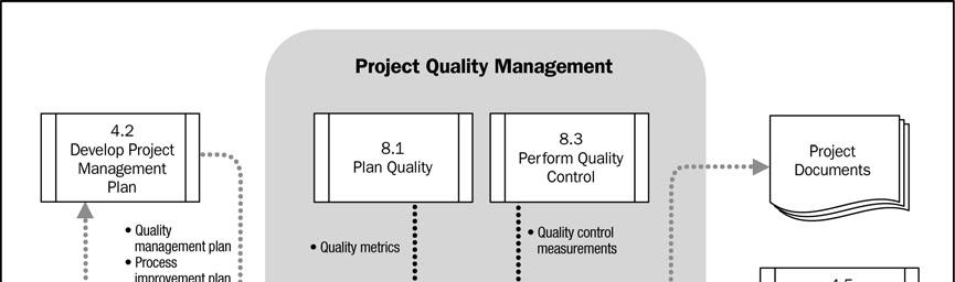 Metodologa del pmbok gestin de la calidad diagrama de flujo de datos del proceso realizar el aseguramiento de calidad ccuart Images