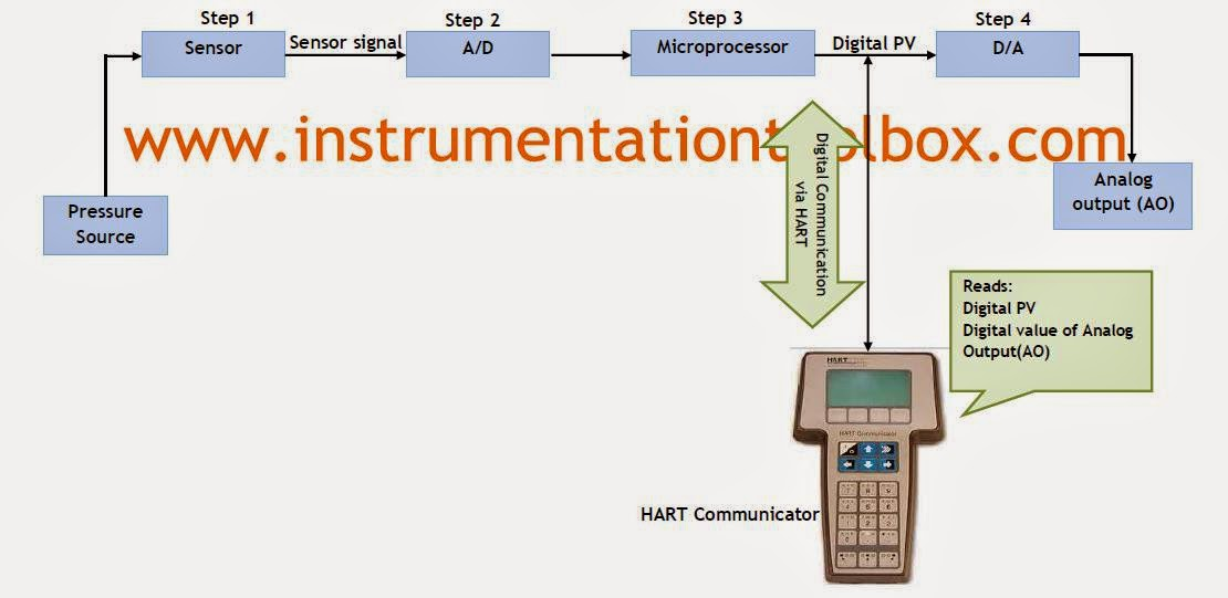 basics of smart pressure transmitter calibration learning instrumentation and engineering