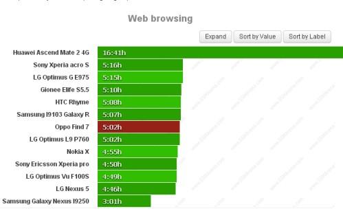 Durata batteria navigazione web per Oppo Find 7