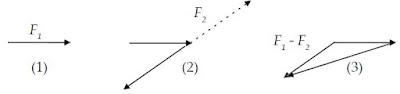 Contoh Penjumlahan dan Pengurangan Besaran Vektor