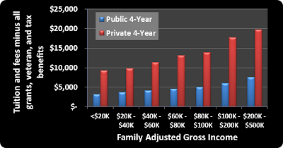 Net tuition, family income, public, private