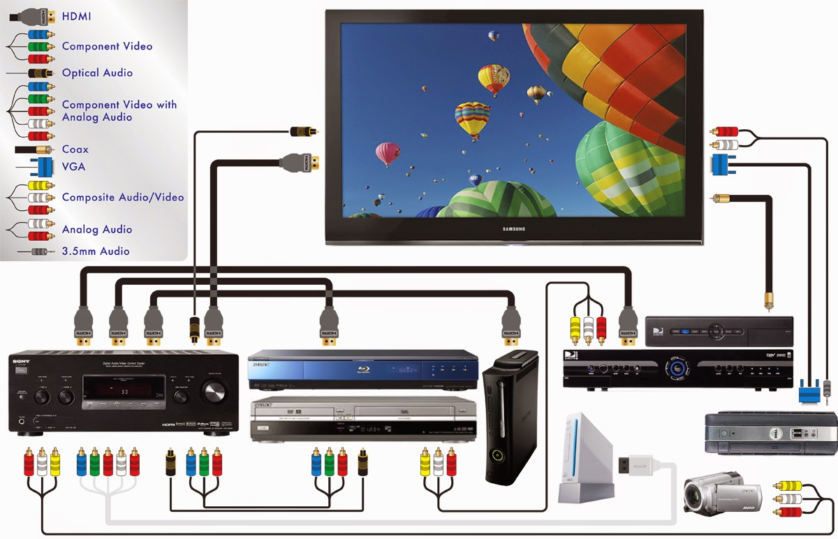 Wiring Diagram Hdmi Home Theater : Semua tentang ade warlis instalasi home theather