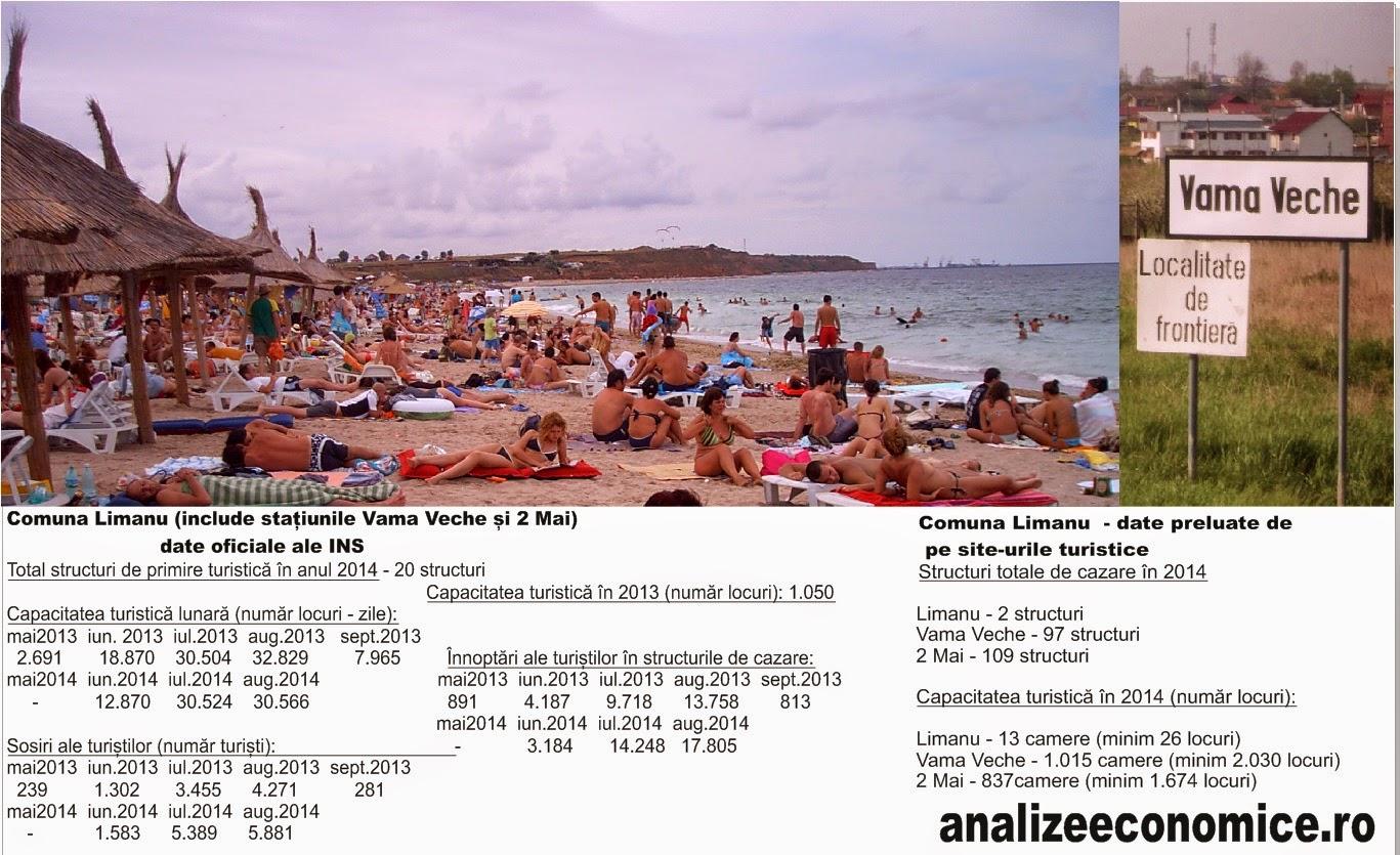 Evaziunea fiscală în turism. Studiu de caz: Vama Veche și 2 Mai