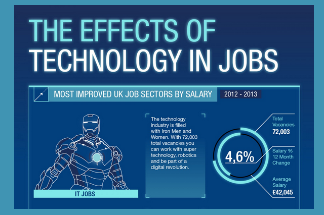 The Effects Of Technology In Jobs Infographic Visualistan