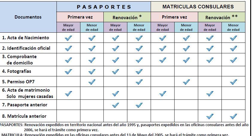 Requisitos para Pasaporte Mexicano | Pasaporte Mexicano: Tramita y ...