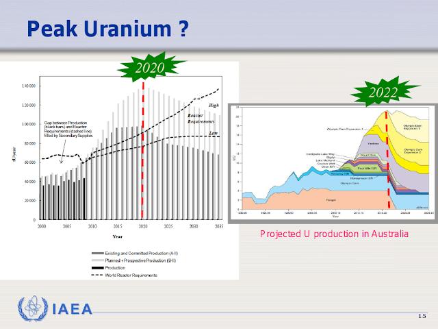 thorium securing the resources