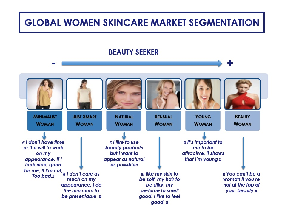 face segmentation Behavioral segmentation, in particular, has created an entirely new approach to email marketing by looking at specific user's buying patterns and directing messages to them that relate to their behaviors.