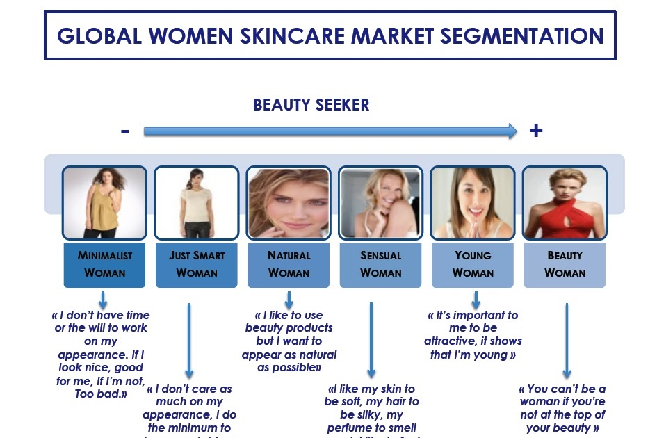 market segmentation for the cosmetic industry Global cosmetic procedures and products market: market segmentation the global cosmetic procedures and products market is segmented on the basis of surgical procedures and non-surgical procedures some of the major surgical cosmetic procedures are breast augmentation, cosmetic eyelid surgery, breast lift, cosmetic ear surgery, lipoplasty.