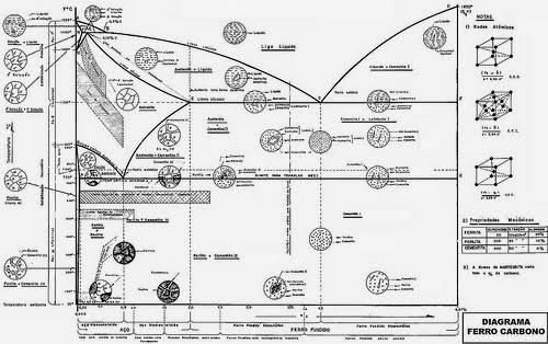 Struktur mikro baja dunia material dan metalurgi ada beberapa perbedaan struktur mikro yang disebabkan oleh konsentrasi karbon pasa masing masing campuran fasa fasa padat yang ada didalam baja ccuart Gallery