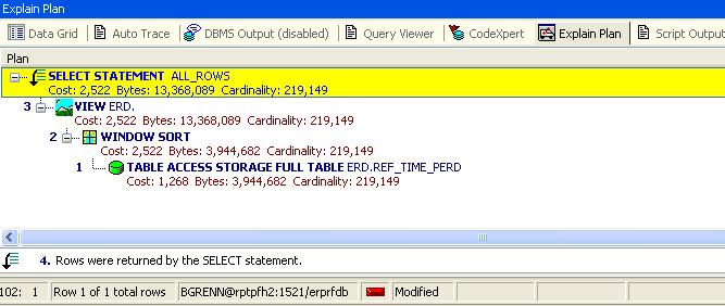 I Noticed That The Query Did A Full Table Scan Of 219 000 Rows