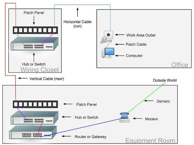 Environments and components of a typical network