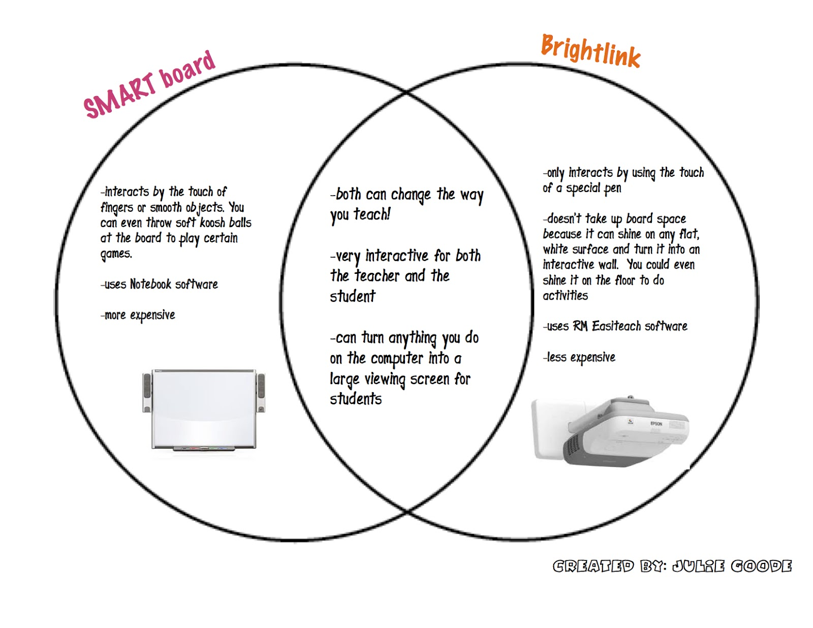 smart board vs brightlink the techie teacher rh thetechieteacher net Venn Diagram PDF Downloadable Venn Diagram Template