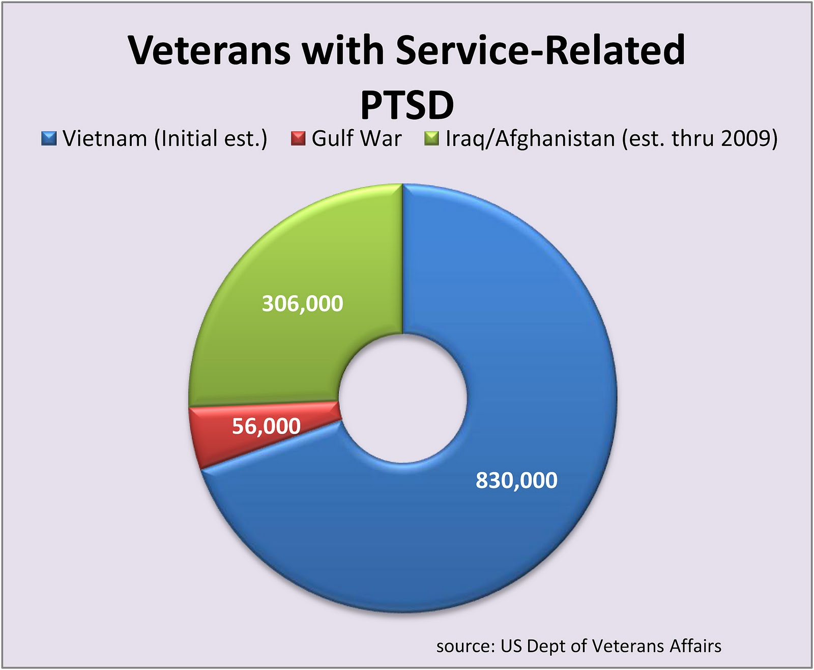 the post traumatic stress disorder ptsd among the vietnam veterans Post-traumatic stress disorder posttraumatic stress disorder (ptsd) give an hour — for veterans and their families.
