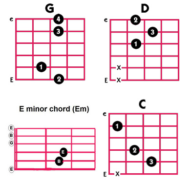 What Chords Should I Learn First On The Guitar Severn River Music