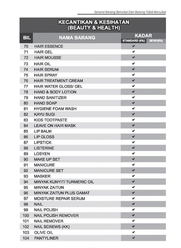 Senarai 139 Produk Kecantikan dan Kesihatan Dikenakan GST
