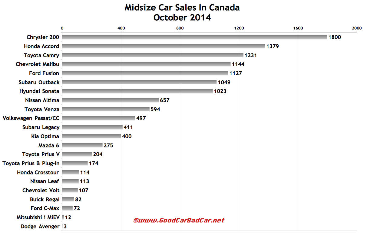 Canada midsize car sales chart October 2014