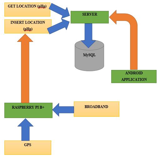 Block diagram and flowchart final year project block diagram ccuart Gallery