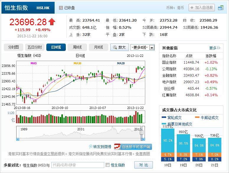 中国株コバンザメ投資 香港ハンセン指数20131122
