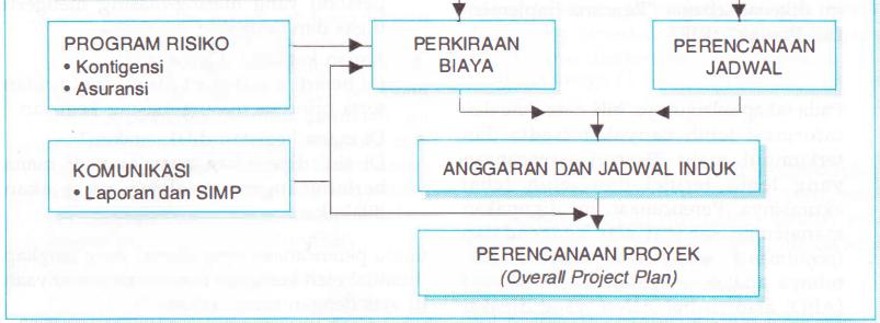 Unsur-unsur perencanaan Proyek