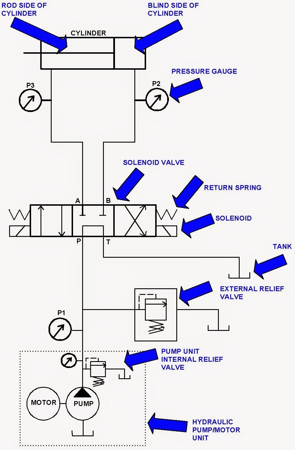Hydraulic System For Beginners