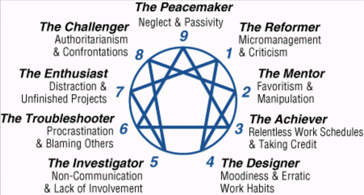 Take the Enneagram Personality Test