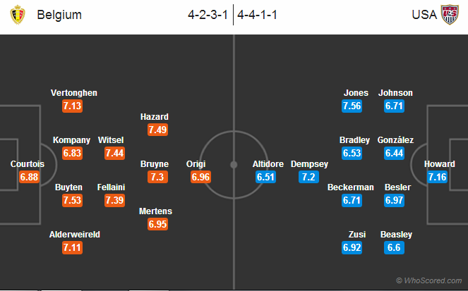Possible Lineups: Belgium vs USA