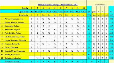 Resultados Finales de la II Copa de Europa Oberhausen 1961